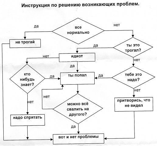 Схема решения проблем в жизни